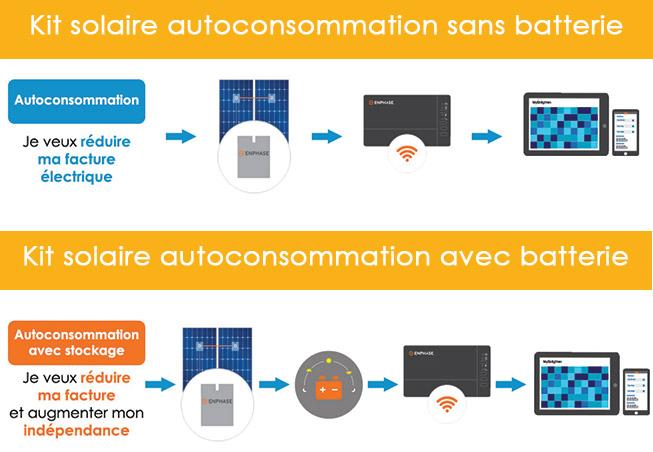 Kit solaire en autoconsommation