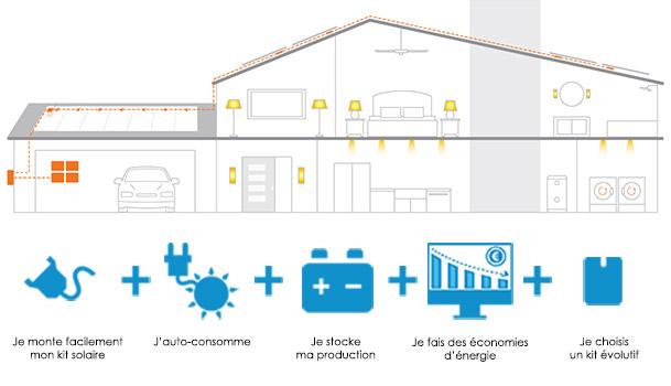 Kit solaire en autoconsommation avec batterie